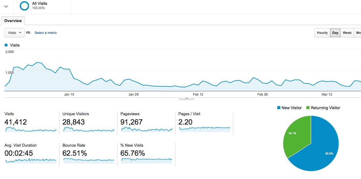 Google Analytics , Google Adwords , Digital Marketing , Reports . SEO