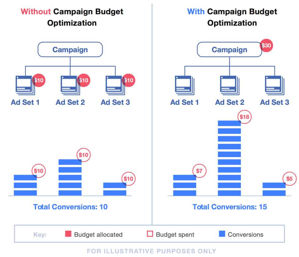 Facebook Campaign Optimisation
